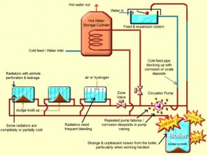 power-flush diagram